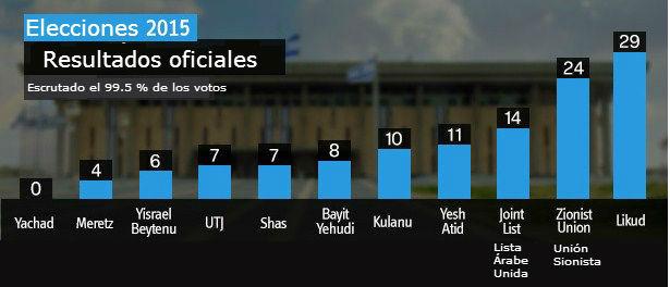 resultados-elecciones-israel2015_1