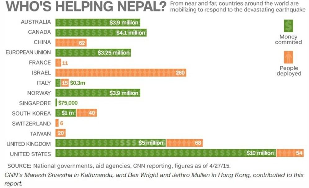 israelis-acciones-nepal